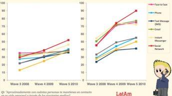 La gráfica muestra como las interacciones por medio de Internet han aumentado. Foto: UM