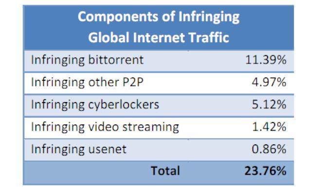 24% del tráfico de Internet es de contenido ilegal