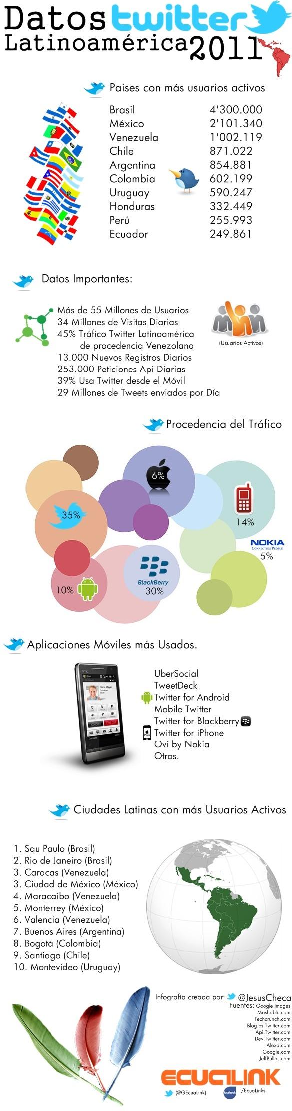 Por fin, luces sobre número de usuarios de Twitter en Latinoamérica