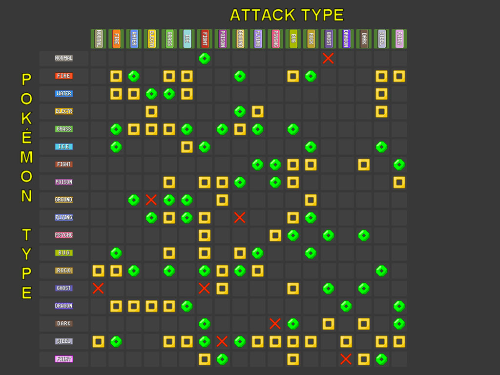 Tabla de efectividad de tipo hasta esta generación. Imagen: Screenshot Serebii.net