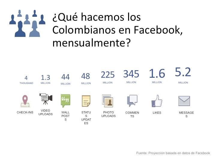 Qué hacen los colombianos