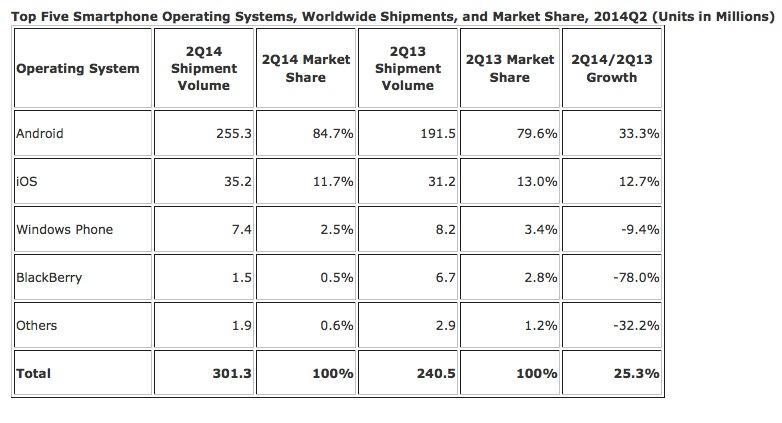 El número de despachos en millones y la cuota de mercado de las principales plataformas móviles. IDC