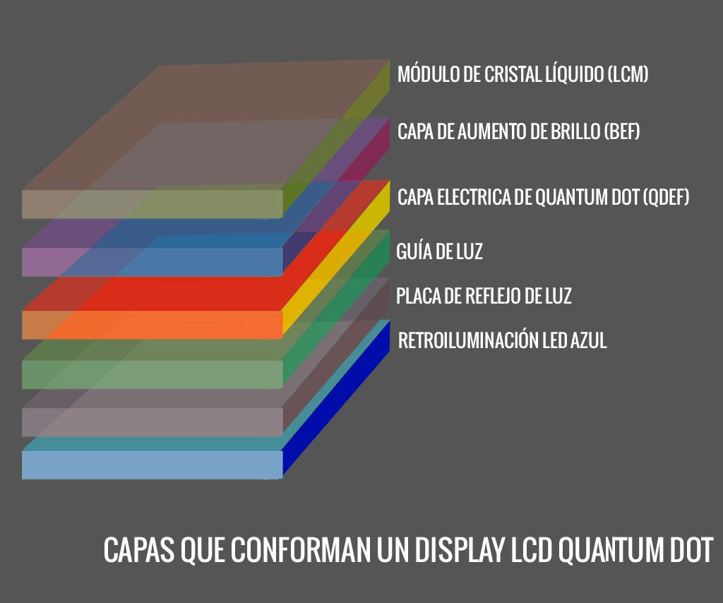 Qué es Quantum dot?
