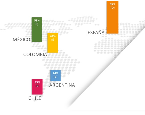 Fuente: IDC Latin America. Índice de Digitalización en Recursos Humanos, 2016.