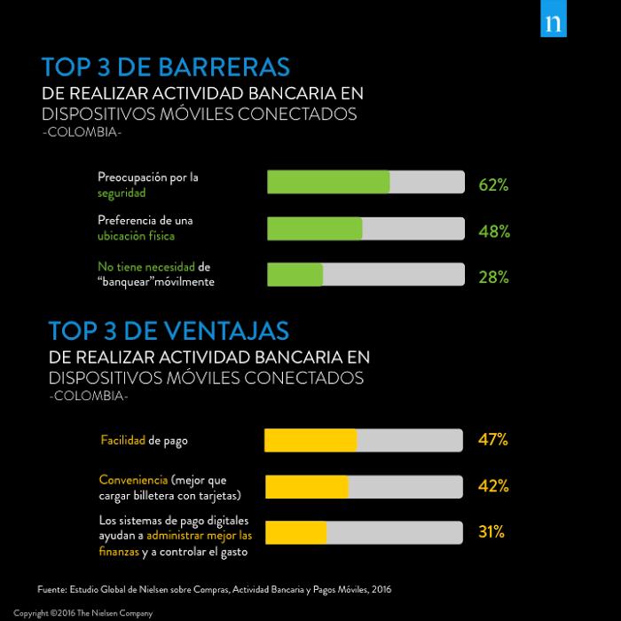 Gráfico Colombia Mobile Money 2 Barreras