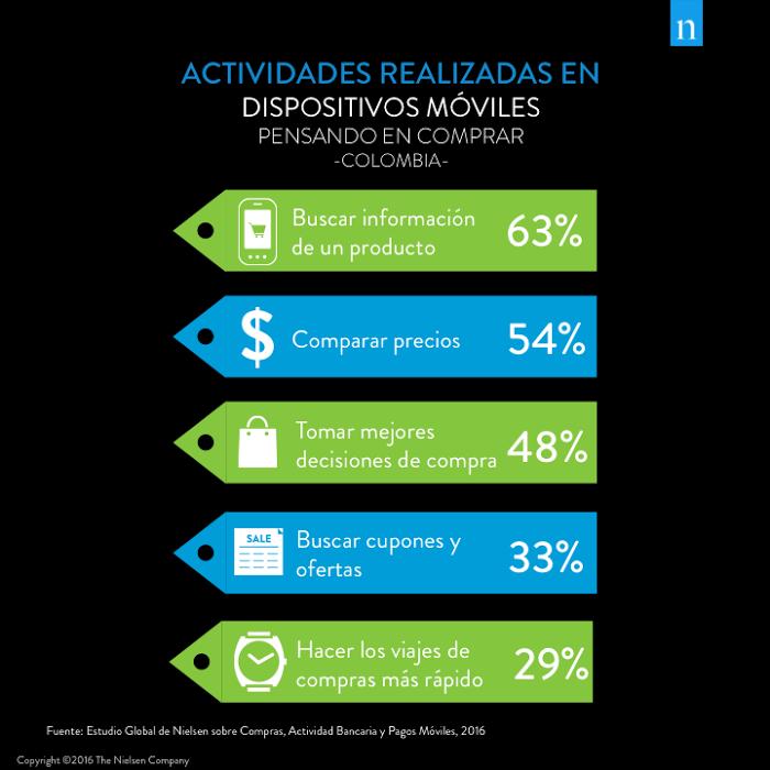 Gráfico Colombia Mobile Money 2 actividades