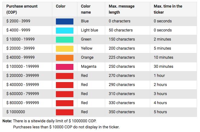 Si quieres que tu mensaje tenga una duración de 5 horas en el Super Chat tendrás que pagar 1.000.000 pesos colombianos.
