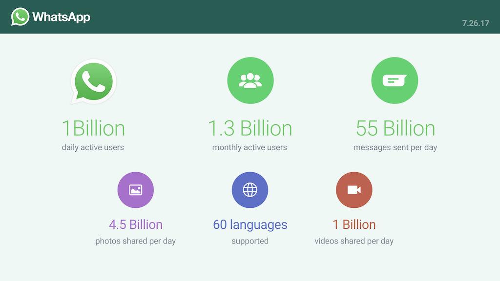 Usuarios de WhatsApp