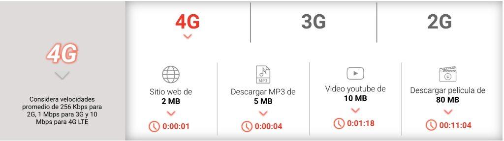 Claro velocidad 4G