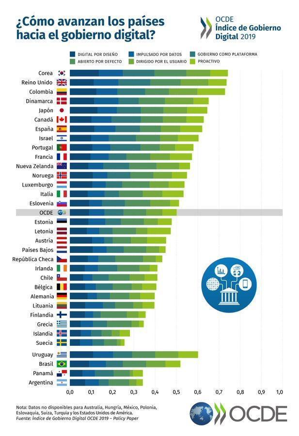 Colombia - índex OCDE