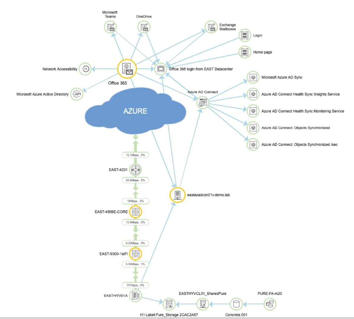 E-dea Networks, Comercio Electrónico