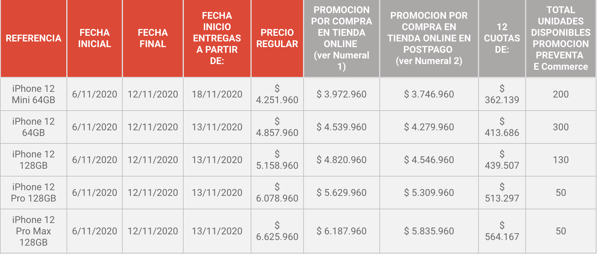 iPhone 12 precio y disponibilidad en Colombia Claro
