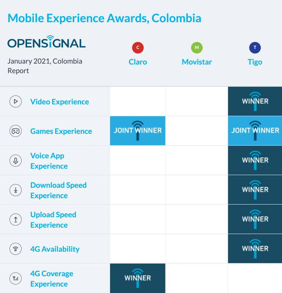 Operador experiencia móvil 2020
